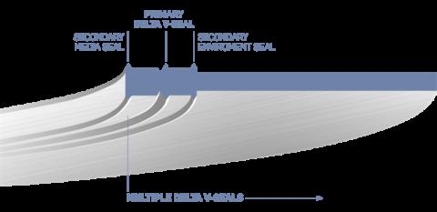gasket-seal-eliminates-emissions-from-flanges