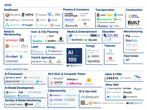 cb-insights:-the-majority-of-promising-ai-startups-are-us-based
