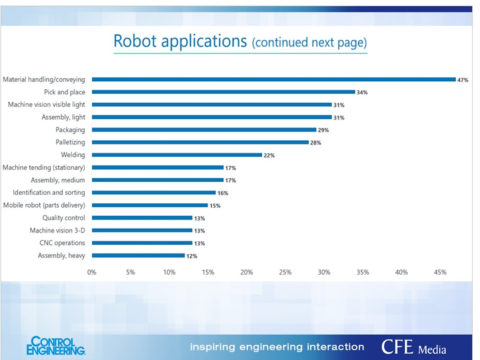 which-applications-can-benefit-from-a-robot?