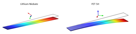 multiphysics-modeling-of-piezoelectric-sensors-and-actuators