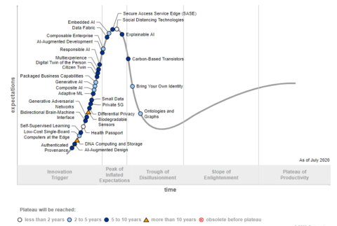 ai-dominates-gartner's-latest-hype-cycle-for-emerging-technologies