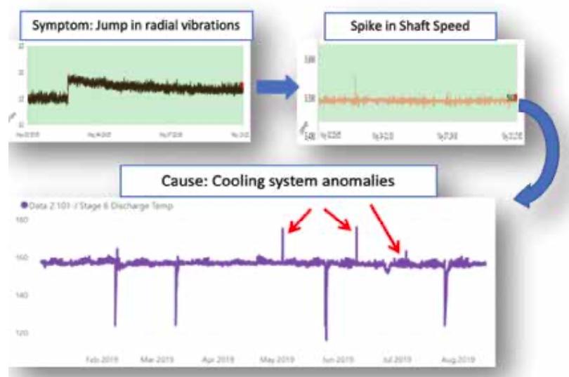 Figure 1: APM 360 diagnostic engine. Courtesy: Symphony AzimaAI