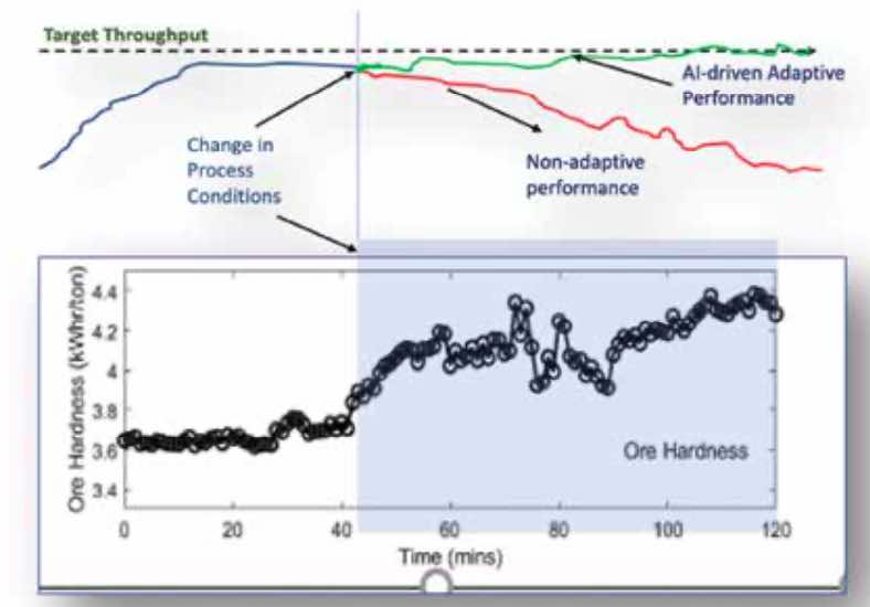 Figure 2. Adaptive versus non-adaptive model performance. Courtesy: Symphony AzimaAI
