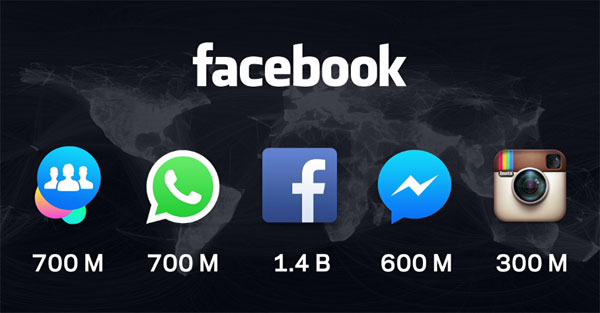 Facebook's Family of Apps