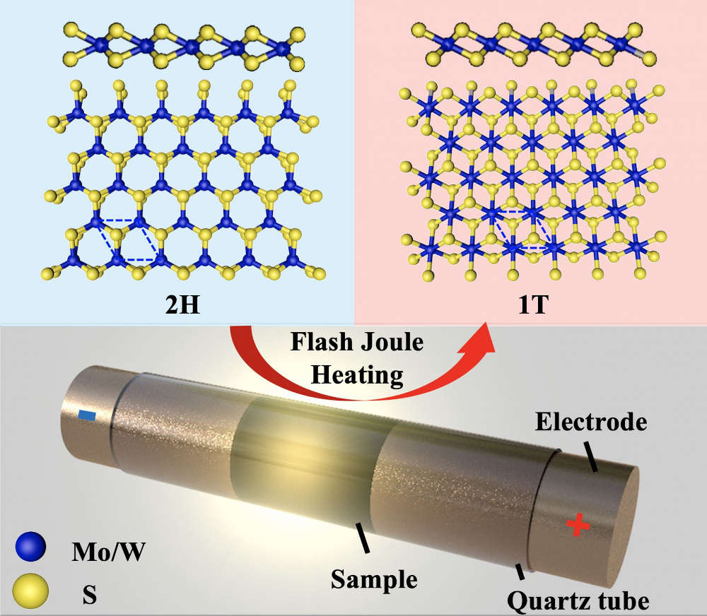 Rice University scientists extended their technique to produce graphene in a flash to tailor the properties of 2D dichalcogenides molybdenum disulfide and tungsten disulfide, quickly turning them into metastable metallics for electronic and optical applications. Courtesy: Tour Group/Rice University