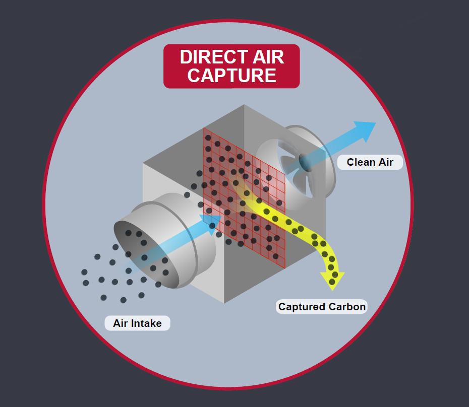 direct air capture