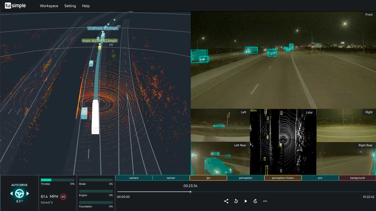 TuSimple uses a combination of lidar, radar, and HD cameras to detect vehicles and obstacles up to 1,000 meters away.