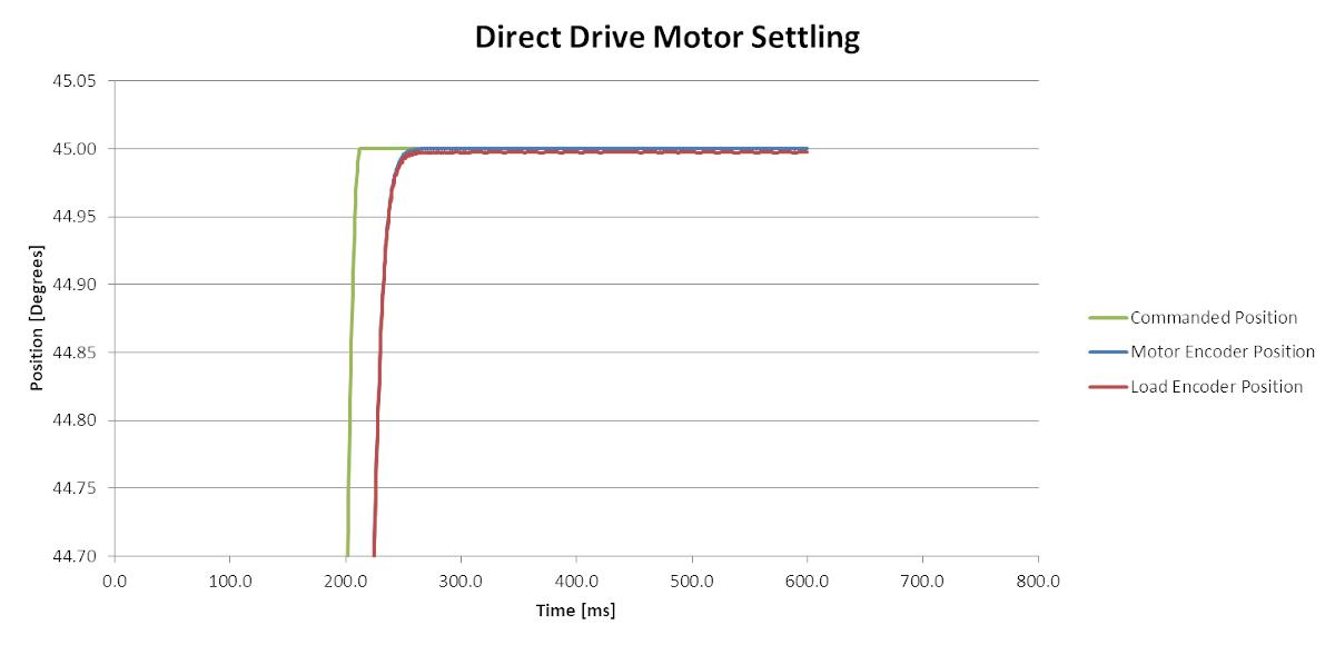 Figure 5: Direct drive motor setting. Courtesy: Yaskawa America