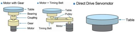 direct-drive-vs.-geared-rotary-servomotor:-a-quantification-of-design-advantage:-part-3