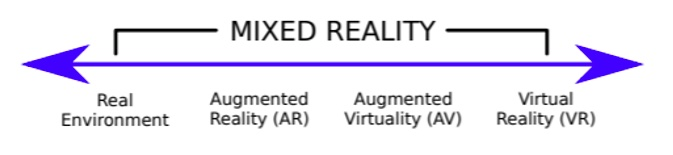 Figure 1: Mixed reality continuum, adapted from Milgram and Kishino, 1994. Courtesy: Industrial Internet Consortium