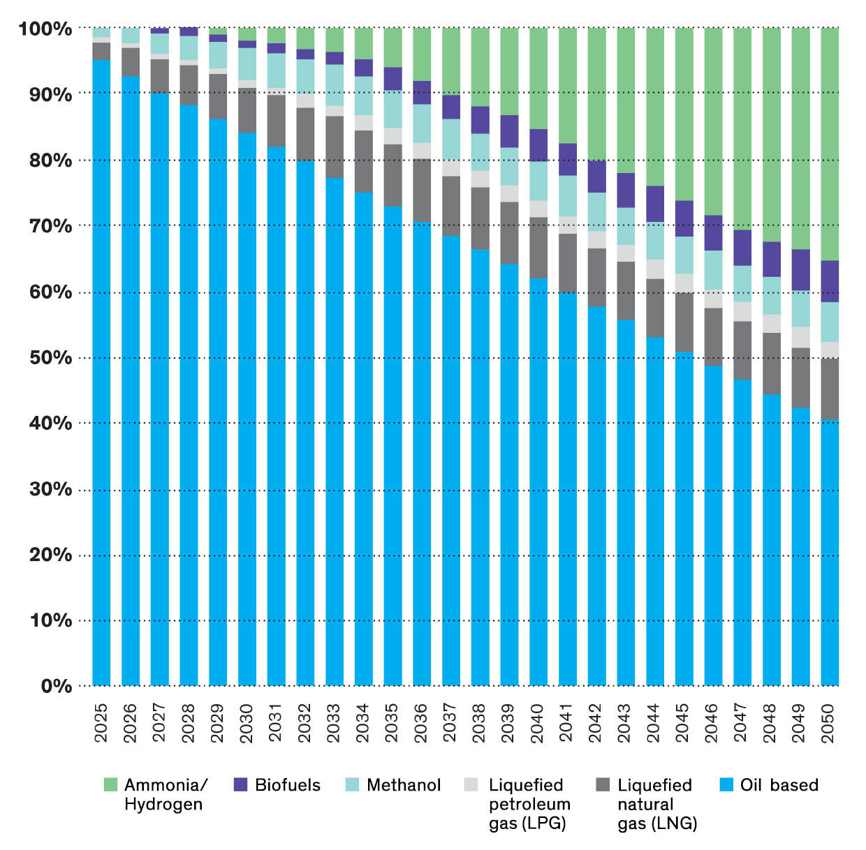 Chart for the Projected Marine Fuel Use to 2050