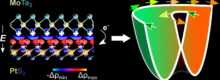 theory-accelerates-push-for-spintronic-devices