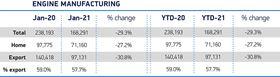 uk-engine-production-falls-29.3%-in-january