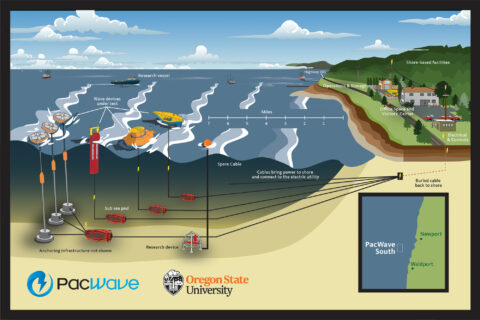 the-us.-is-finally-looking-to-unlock-the-potential-of-wave-energy
