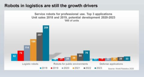 robot-industry-trends-and-potential-for-the-future