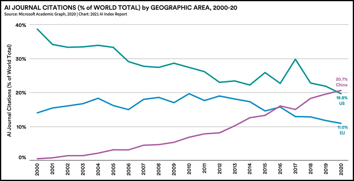 AI journal citations by geographic area, 2000-20