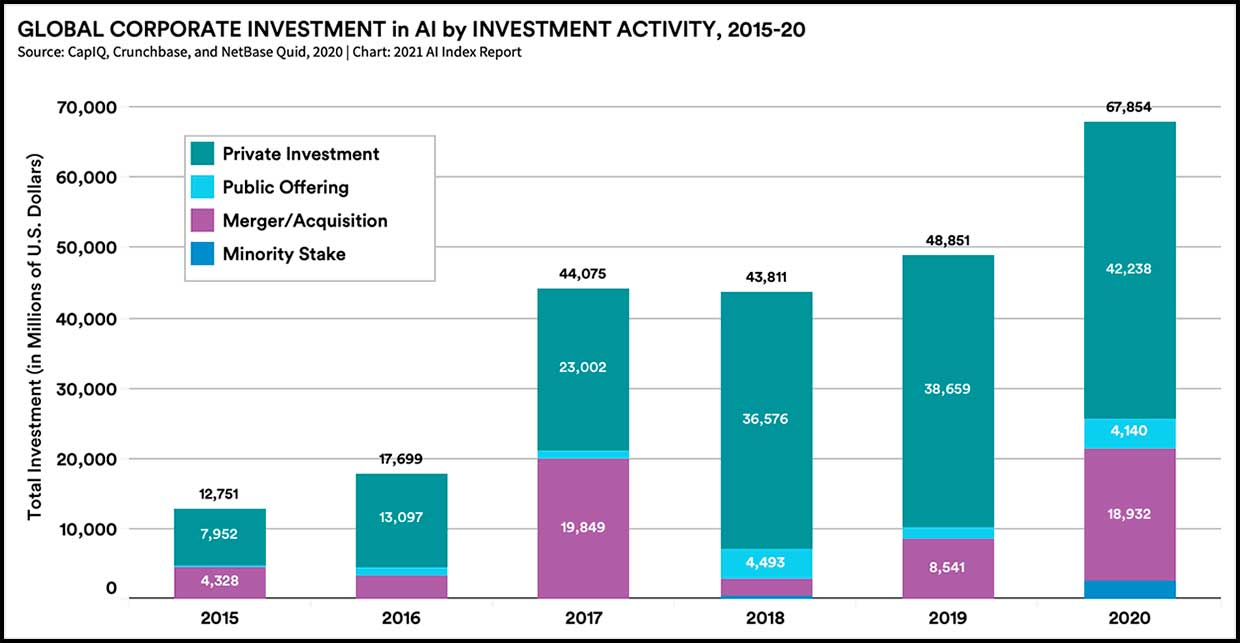 Global corporate investment in AI by investment activity, 2015-20