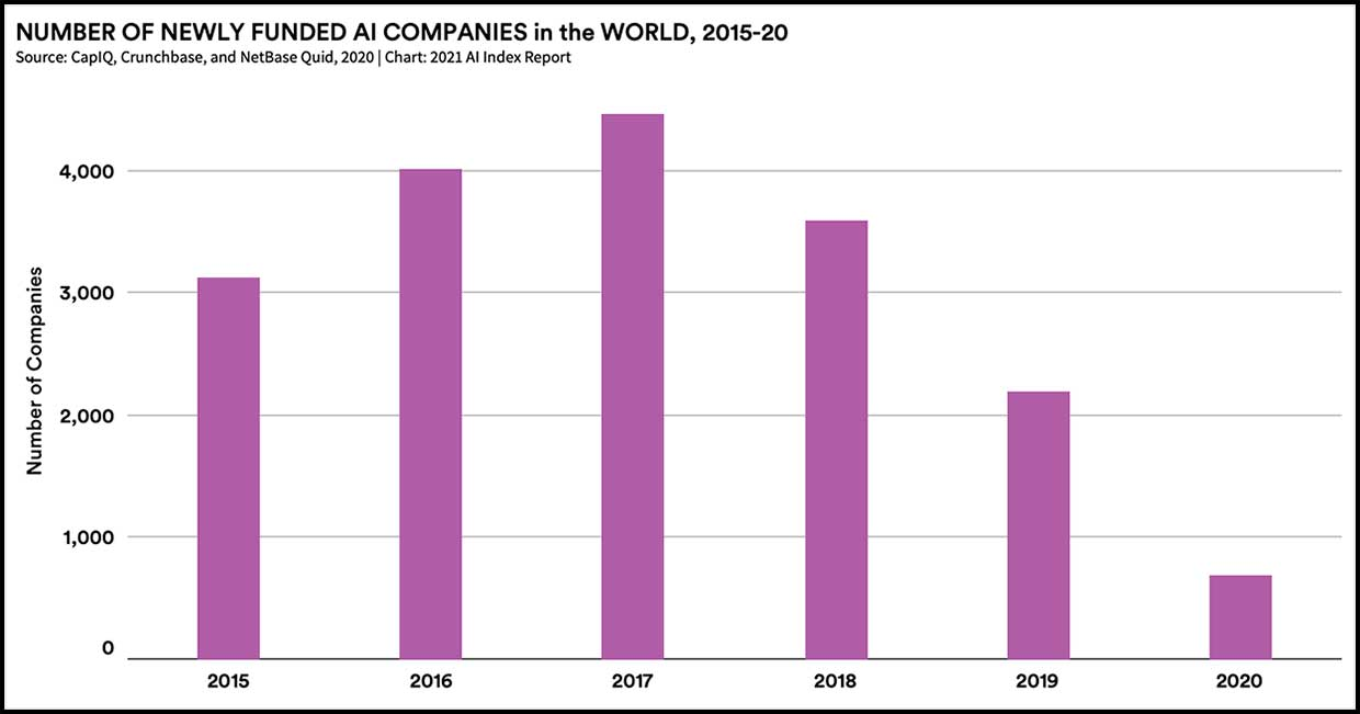 Number of newly funded AI companies in the world, 2015-20