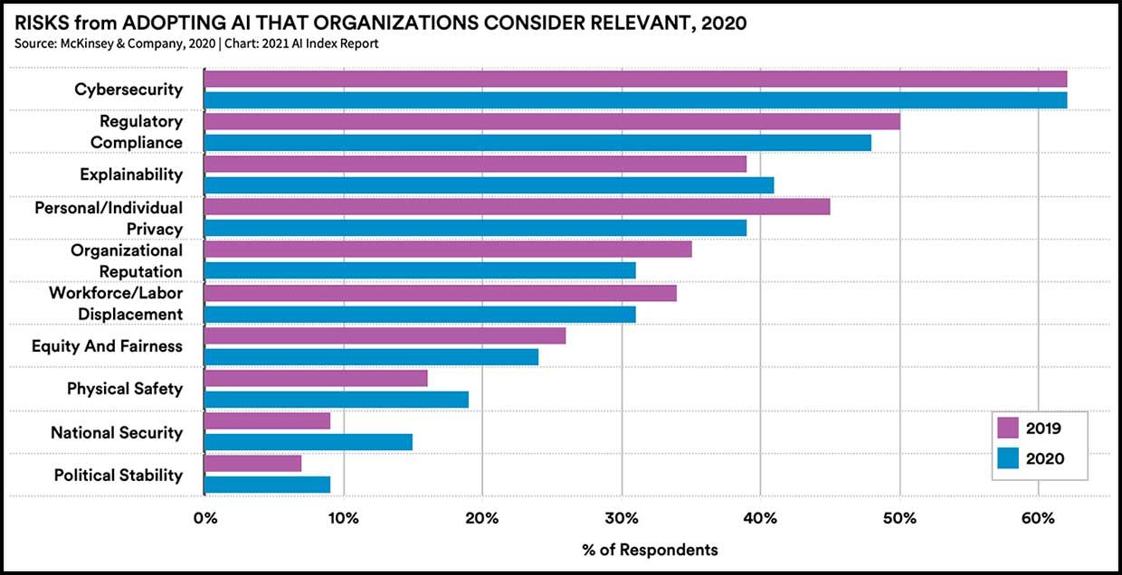 Risks from Adopting AI that organizations consider relevant, 2020