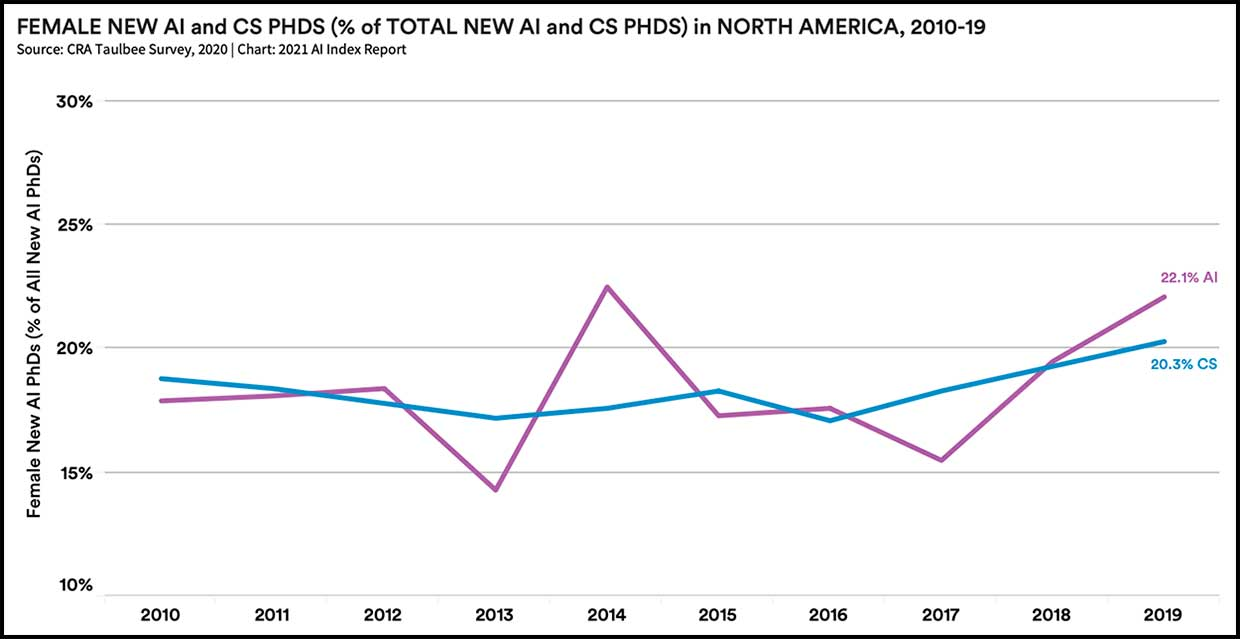 Female new AI and CS PHDs (% of total new AI and CS PHDs) in North America, 2010-19