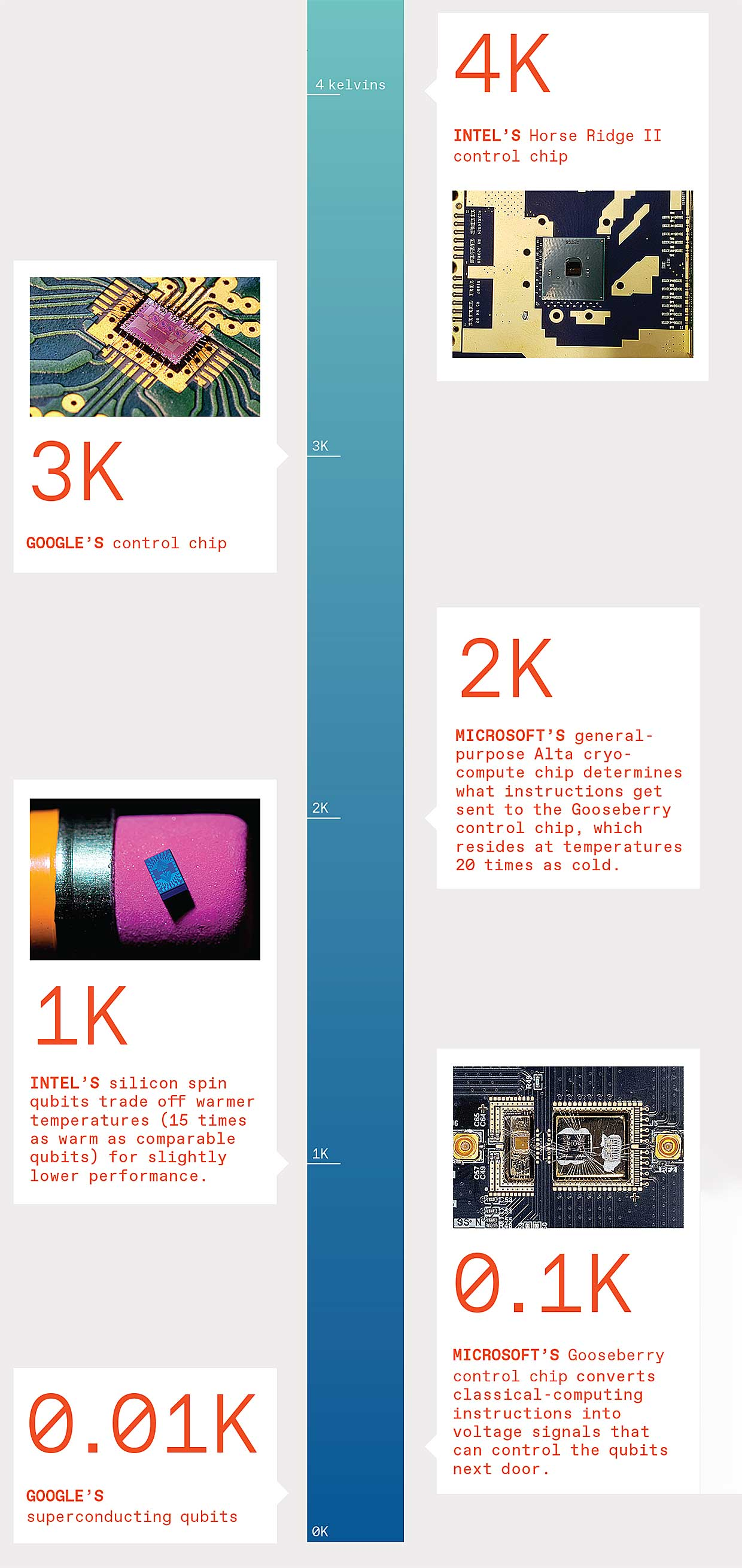 Infographic of computer chips.