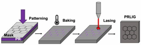 laser-induced-graphene-process-creates-micron-scale-patterns