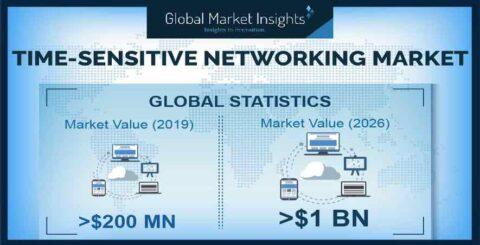 tsn-market-to-reach-$1-billion-by-2026