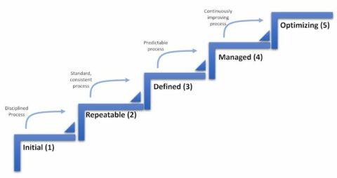 best-practices-in-mature-engineering-information-management