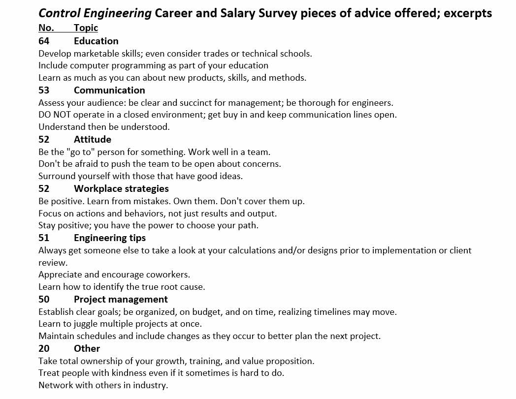 Education was the largest topic of advice offered among seven areas in the 2021 Control Engineering Career and Salary survey. Courtesy: Control Engineering