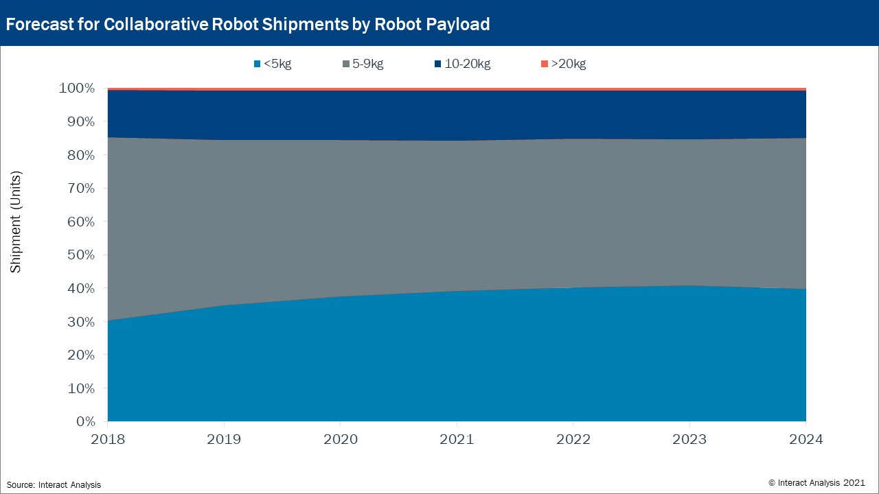Robots with smaller payloads are expected to gain more prominence in the next few years. Courtesy: Interact Analysis