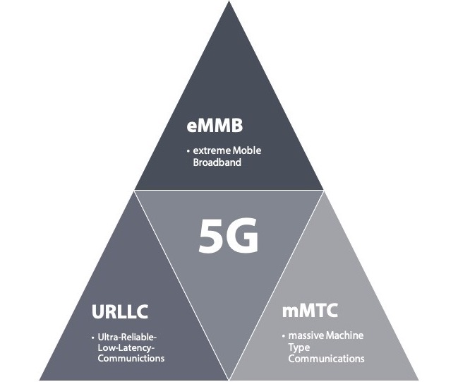 There are three main categories of use-cases for 5G: extreme mobile broadband, massive mobile machine type communications and ultra-reliable low-latency communications. Courtesy: PI North America