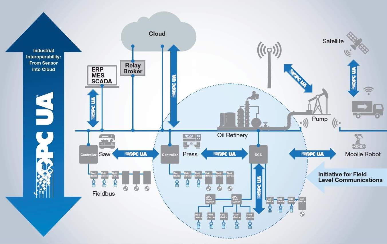 Figure 1: OPC UA can operate as an integrated communication solution down to the field level. Courtesy: OPC Foundation