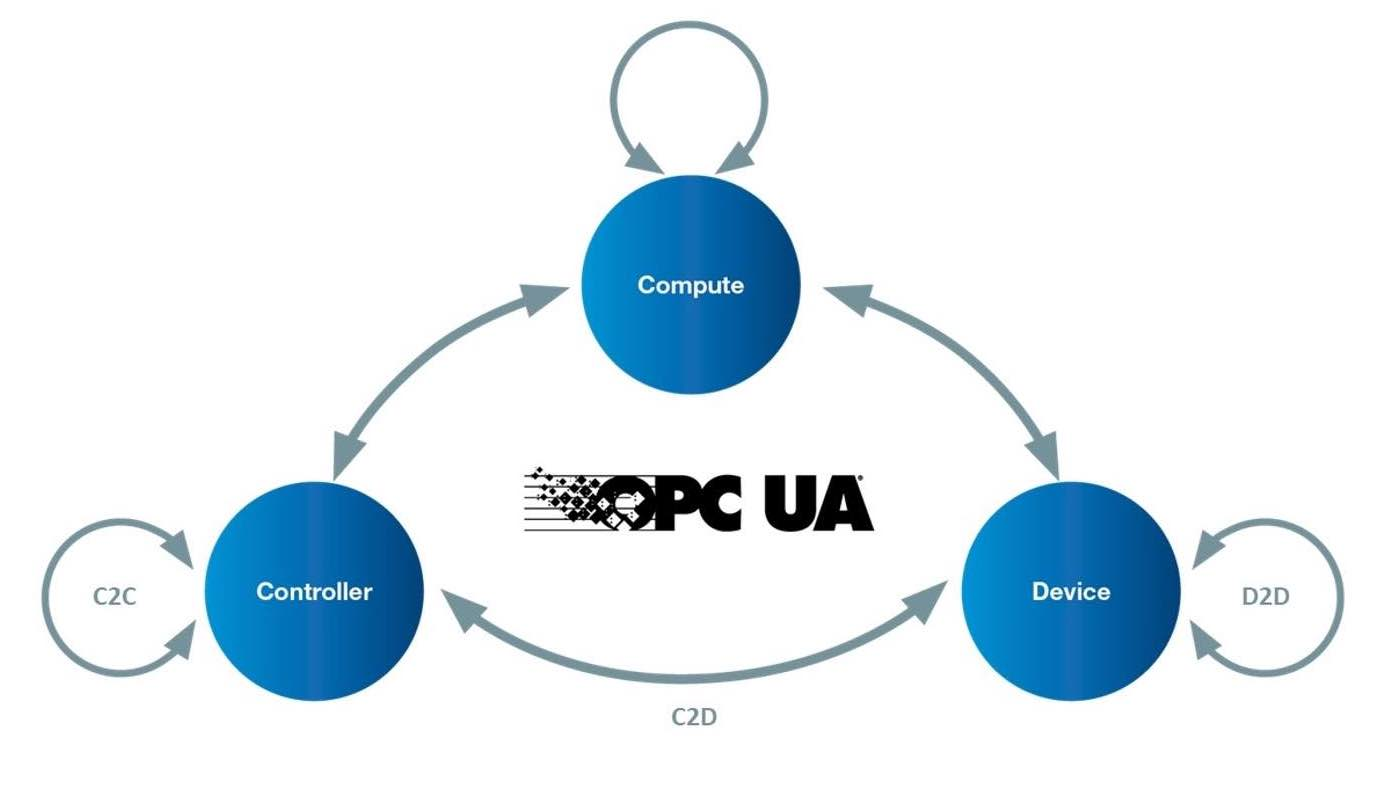 Figure 2: Use cases for OPC UA are shown with the extensions for the field level (controller-to-controller C2C, controller-to-device C2D and device-to-device D2D). Courtesy: OPC Foundation