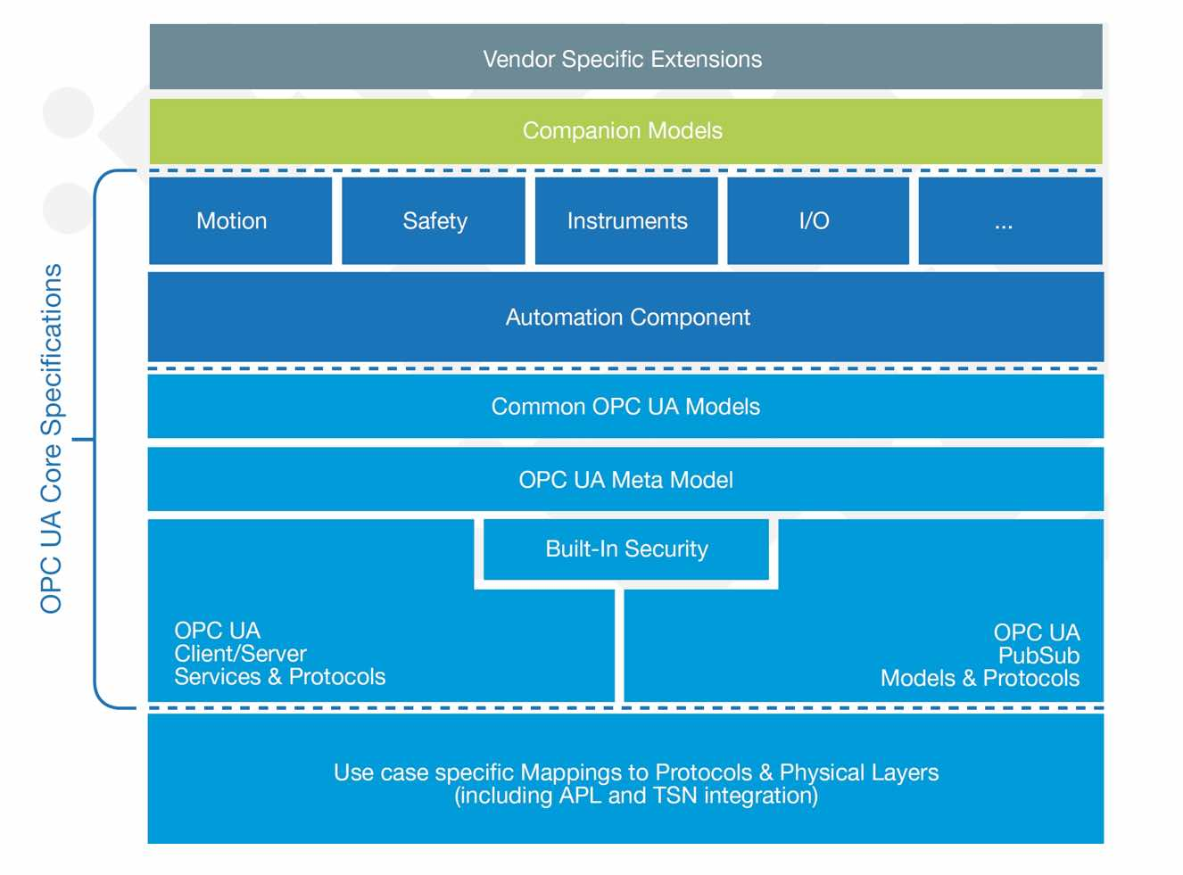 Figure 3: An OPC UA-based system architecture can include extensions for the field level. Courtesy: OPC Foundation