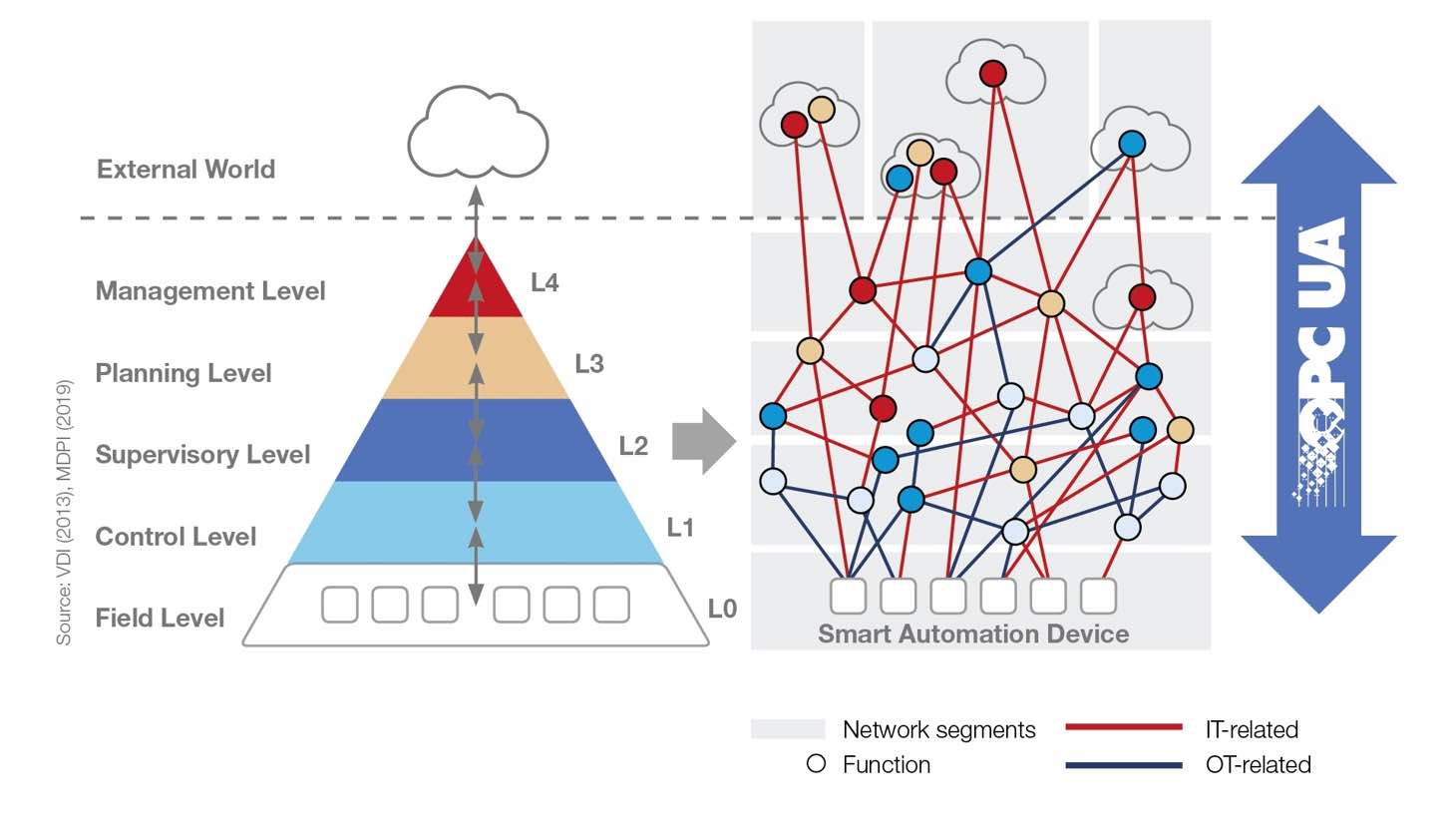 Figure 4: Semantic interoperability with OPC UA is shown from the sensor to the cloud. Courtesy: OPC Foundation