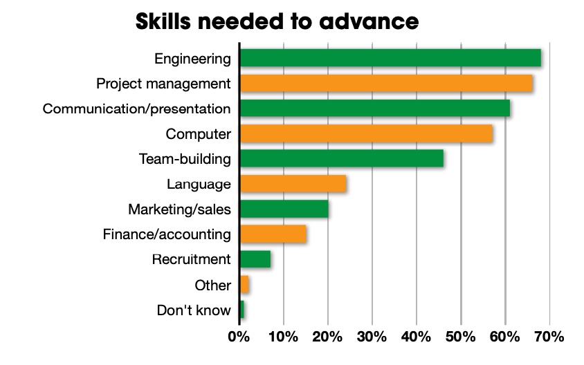 Top skills to get ahead are engineering skills, project management skills and communication/ presentation skills. Courtesy: Control Engineering research, CFE Media and CFE Technology