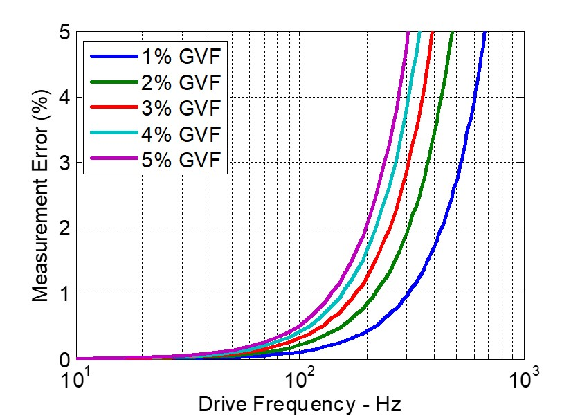 Figure 4: Low drive frequency minimizes flow error as gas-volume fraction (GVF) increases. Courtesy: Emerson