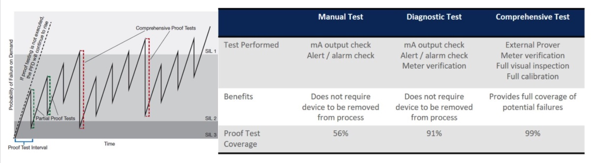 """Figure 5: Partial proof tests, which can be performed with the meter inline, restore """"most of"""" the safety coverage, extending the need for comprehensive tests, which require meter removal and an external flow prover. More powerful, modern diagnostics provide greater proof test coverage, allowing the user to extend the comprehensive test interval to the plant shutdown schedule. Courtesy: Emerson"""