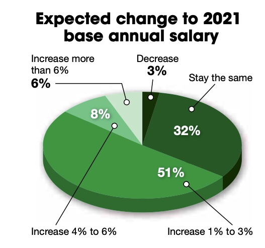 Figure 1: About half, 51% of respondents, expect a salary increase in 2021. Courtesy: Control Engineering research, CFE Media and CFE Technology