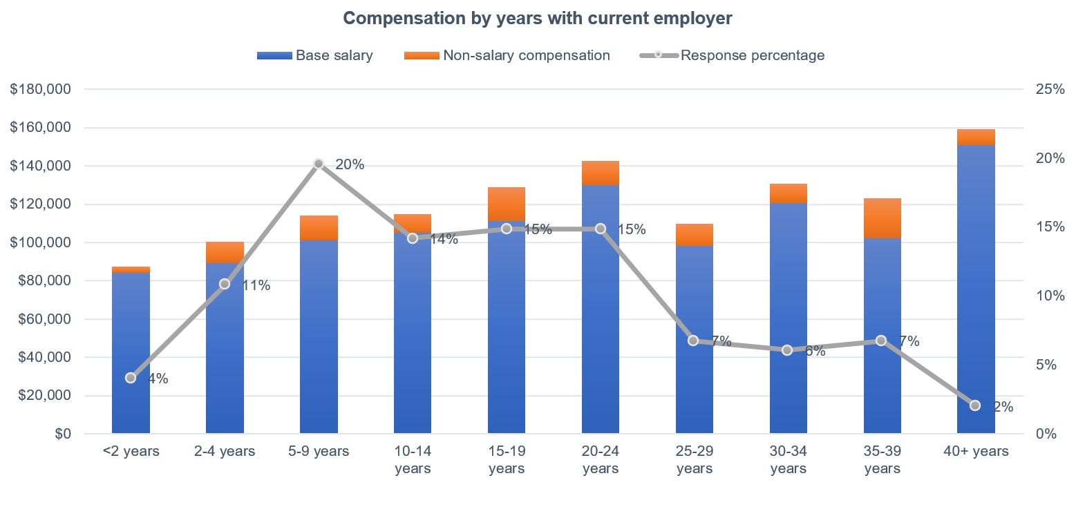 Figure 10: Years with current employer and compensation in the 2021 Control Engineering Career and Salary Survey and Report: Compensation amounts increase until 25 years, then dip slightly until 40 or more years. Courtesy: Control Engineering research, CFE Media and CFE Technology