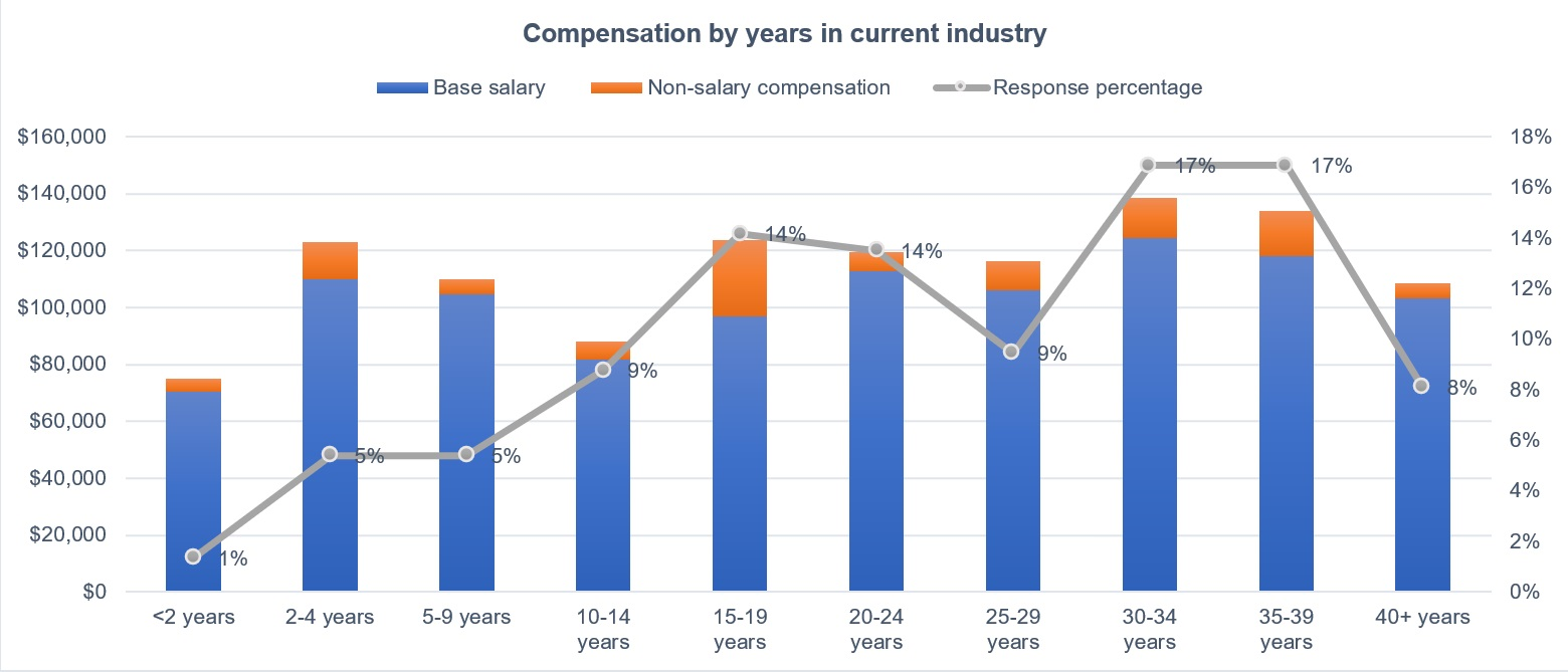 Figure 11: Years in current industry and compensation has considerable variance, perhaps related to staff retention. Notably, 2-4 years remains the highest paid in base salary until the 20-24 years group in the 2021 Control Engineering Career and Salary Survey and Report. Courtesy: Control Engineering research, CFE Media and CFE Technology