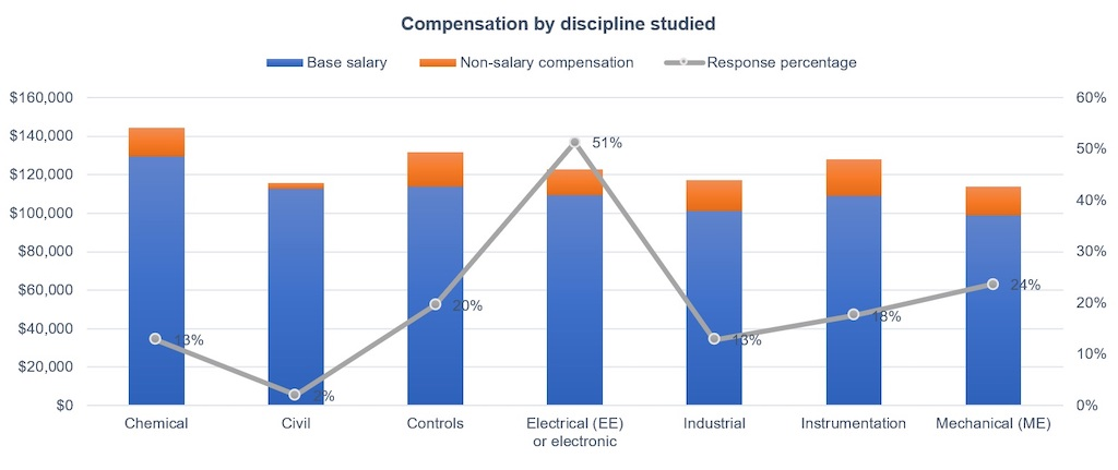Figure 12: Engineering discipline and compensation: For base salary, chemical engineering tops the list followed controls and civil engineering in the 2021 Control Engineering Career and Salary Survey and Report. For non-salary compensation, instrumentation leads followed by controls. Courtesy: Control Engineering research, CFE Media and CFE Technology