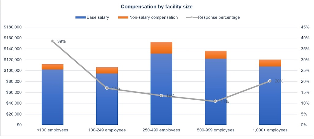 Figure 14: Facility size and compensation peaks at 250-499 employees in base salary and non-salary compensation in the 2021 Control Engineering Career and Salary Survey and Report. Courtesy: Control Engineering research, CFE Media and CFE Technology