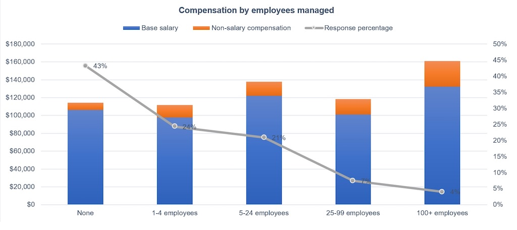 Figure 15: Number of employees managed and compensation: Base salary varies, but was highest when over 100 employees are managed; non-salary compensation increased steadily by number of employees managed according to the 2021 Control Engineering Career and Salary Survey and Report. Courtesy: Control Engineering research, CFE Media and CFE Technology