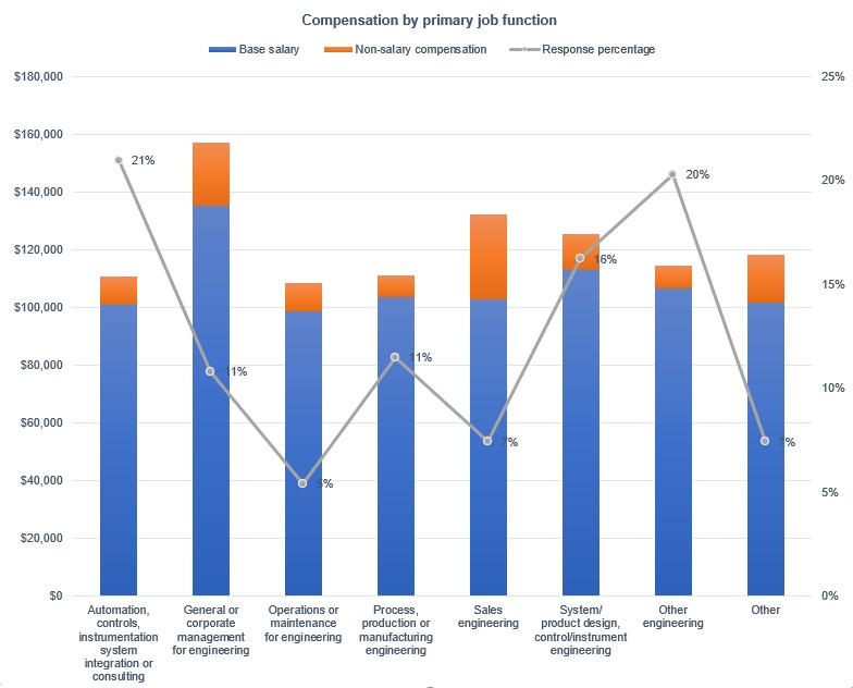 Figure 16: Primary job function and compensation: highest was general or corporate management for engineering for base salary; non-salary compensation was highest for sales engineering in the 2021 Control Engineering Career and Salary Survey and Report. Courtesy: Control Engineering research, CFE Media and CFE Technology