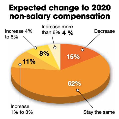 Figure 2: 23% of respondents expect an increase in 2021 non-salary compensation. Courtesy: Control Engineering research, CFE Media and CFE Technology