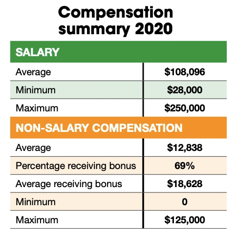 Figure 3: In 2021, the average salary of respondents topped $108,096 (up more than $5,000 from 2020). In 2021, average non-salary compensation was 12,838, up nearly $1,000 from 2020. Courtesy: Control Engineering research, CFE Media and CFE Technology
