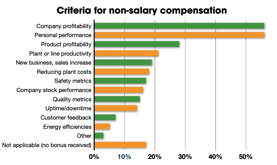 Figure 4: Company profits and personal performance remain the leading criteria for non-salary compensation. Courtesy: Control Engineering research, CFE Media and CFE Technology