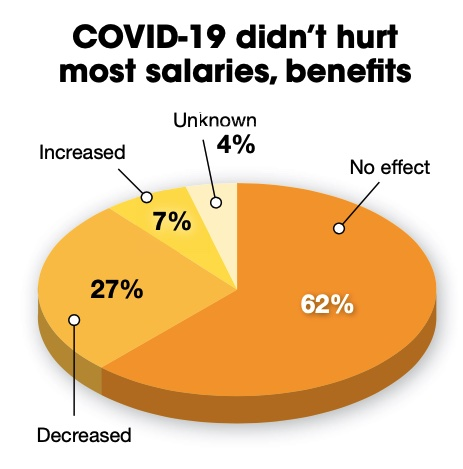 Figure 7: Most (62%) say the COVID-19 pandemic didn't change their salaries and benefits; 7% think the pandemic increased salary or benefits. Courtesy: Control Engineering research, CFE Media and CFE Technology