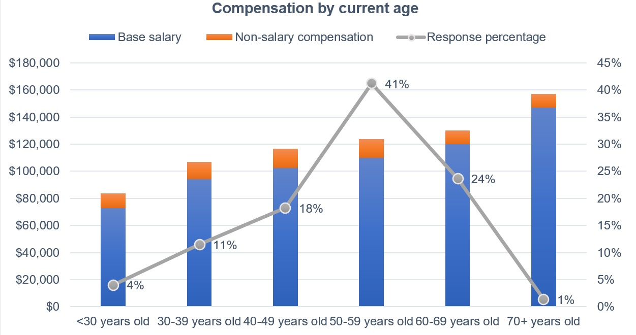 Figure 8: Age and compensation: It's a steady trend among respondents to the 2021 Control Engineering Career and Salary Survey and Report: The older you are the more you receive in salary and non-salary compensation. Courtesy: Control Engineering research, CFE Media and CFE Technology